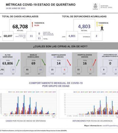 Querétaro suma 68 mil 708 casos de COVID-19