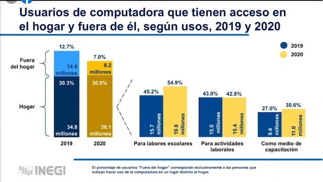 84 millones de usuarios de internet en Mexico, según la ENDUTIH