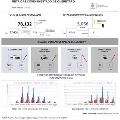 Querétaro suma 78 mil 132 casos de COVID-19