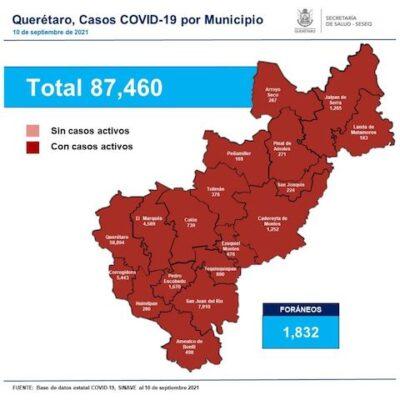 Querétaro suma 87 mil 460 casos de COVID-19